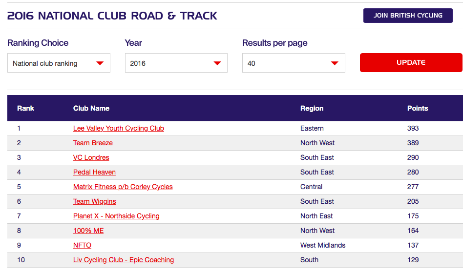 Lee Valley Youth CC top of the rankings